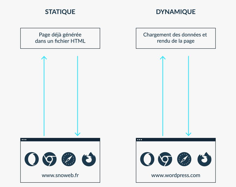 Differences page statique dynamique