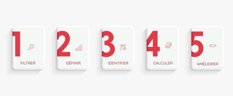 étapes calcul KPI site vitrine